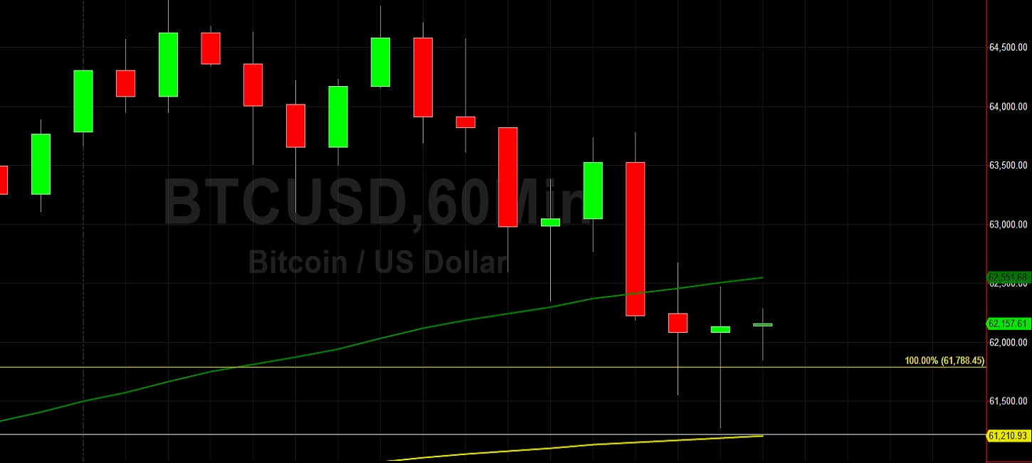 BTC/USD Lower After New Lifetime High at 64899:  Sally Ho's Technical Analysis 15 April 2021 BTC