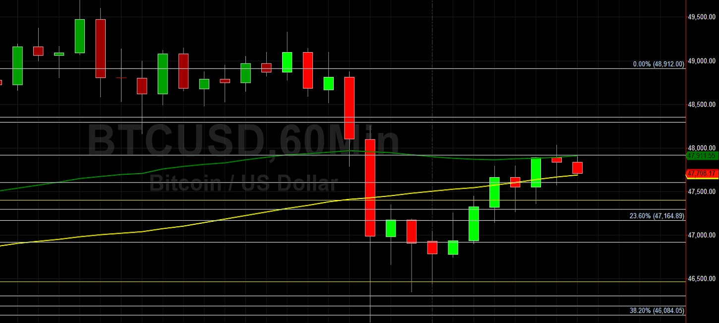 ETH/USD Reclaims Lost Ground with Eyes on 1900:  Sally Ho's Technical Analysis 15 February 2021 ETH