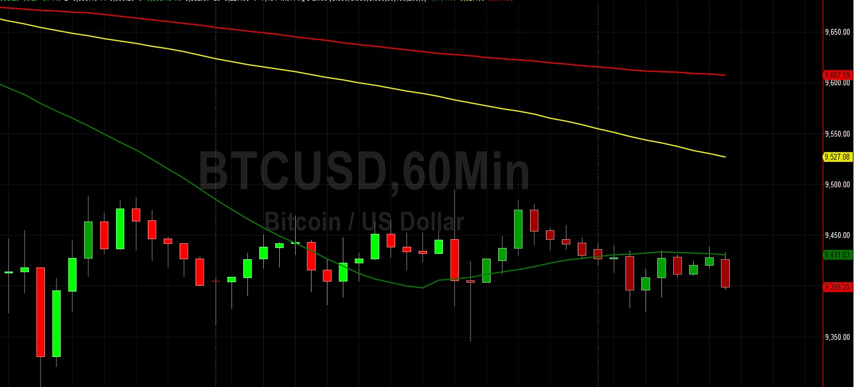 Markets Seeking BTC/USD Clues: Sally Ho's Technical Analysis 15 June 2020 BTC