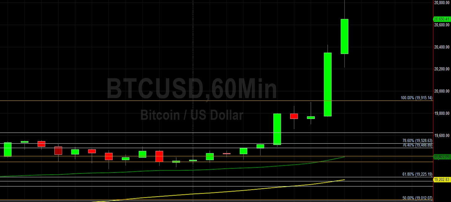 BTC/USD Rockets to Fresh All-Time High at 20822:  Sally Ho's Technical Analysis 16 December 2020 BTC