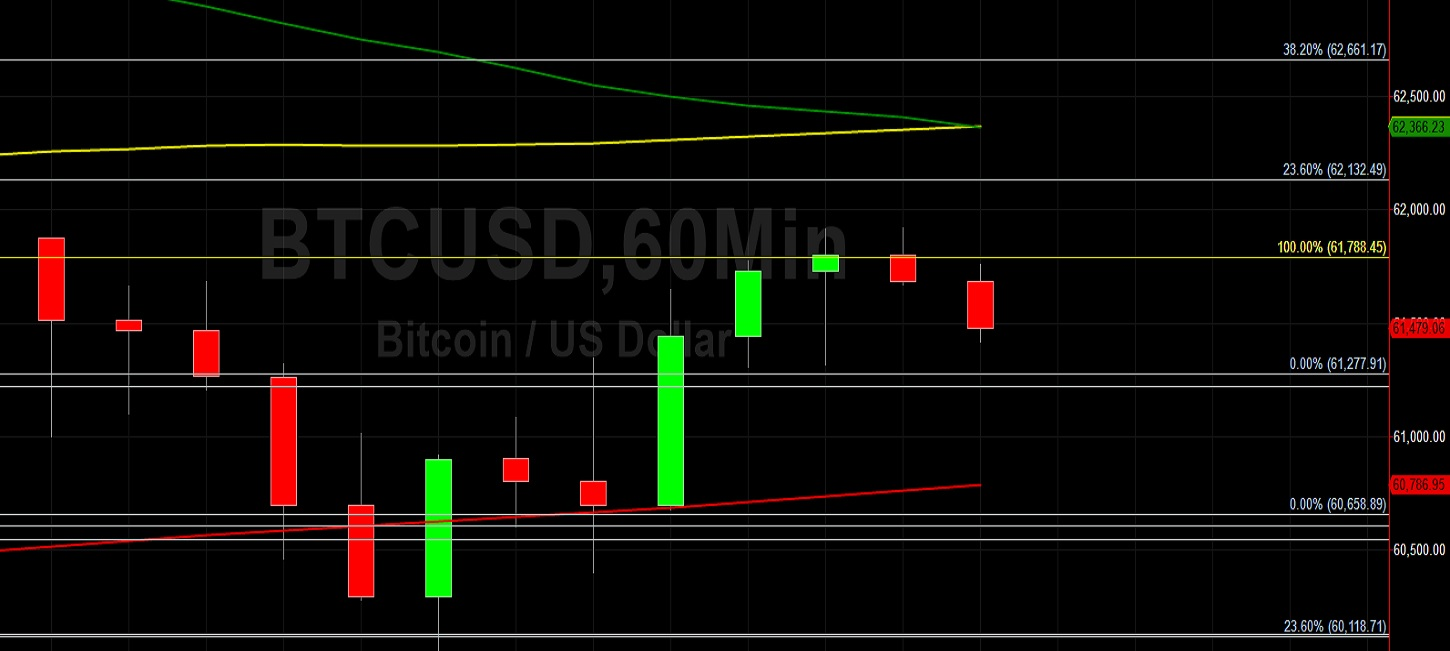 BTC/USD on Defensive Below 61788:  Sally Ho's Technical Analysis 17 April 2021 BTC
