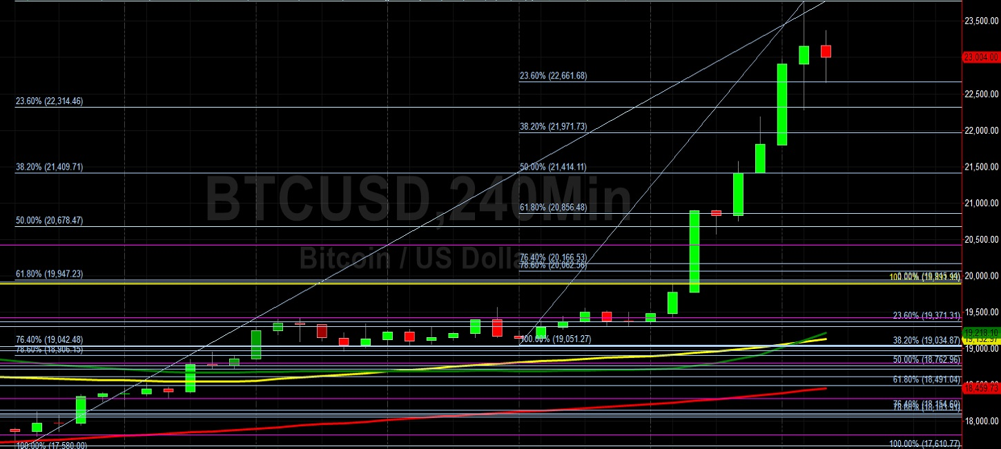 BTC/USD Blazes to New All-Time High and Tests 23779 Target:  Sally Ho's Technical Analysis 17 December 2020 BTC