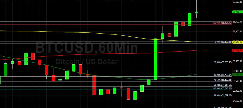 BTC/USD Hurrying Toward 60000 Again:  Sally Ho's Technical Analysis 18 March 2021 BTC