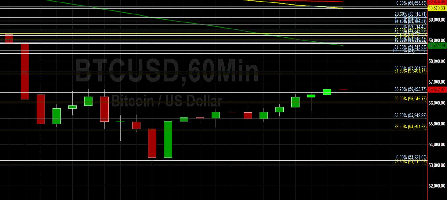BTC/USD Claws Back After Major Thumping to 51300 Level:  Sally Ho's Technical Analysis 19 April 2021 BTC