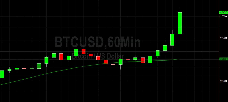 BTC/USD at Fresh All-Time High of 24200:  Sally Ho's Technical Analysis 19 December 2020 BTC