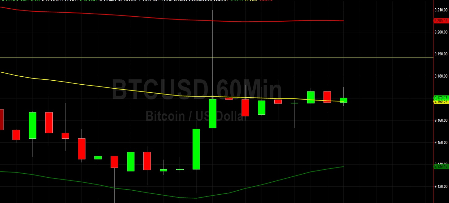 BTC/USD Traders Searching for Market Bias:  Sally Ho's Technical Analysis 19 July 2020 BTC