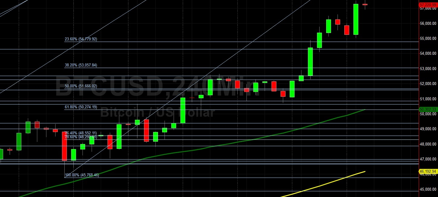 BTC/USD Peaks at New All-Time High of 57563.57:  Sally Ho's Technical Analysis 20 February 2021 BTC
