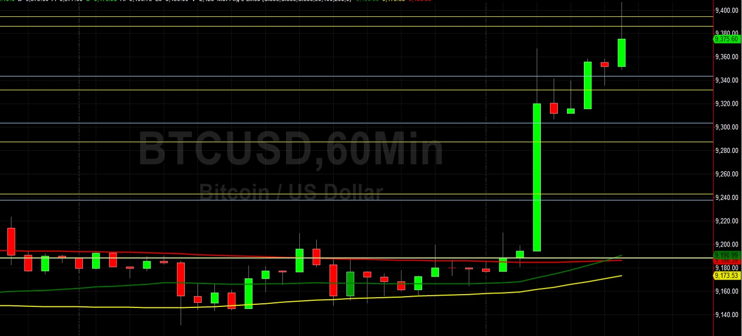 BTC/USD Bulls Make Sure 9541.26 is Back in Sight: Sally Ho's Technical Analysis 22 July 2020 BTC