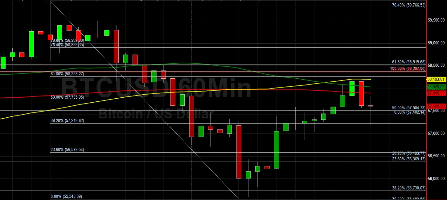 BTC/USD Finds Technical Support Above 55540:  Sally Ho's Technical Analysis 22 March 2021 BTC