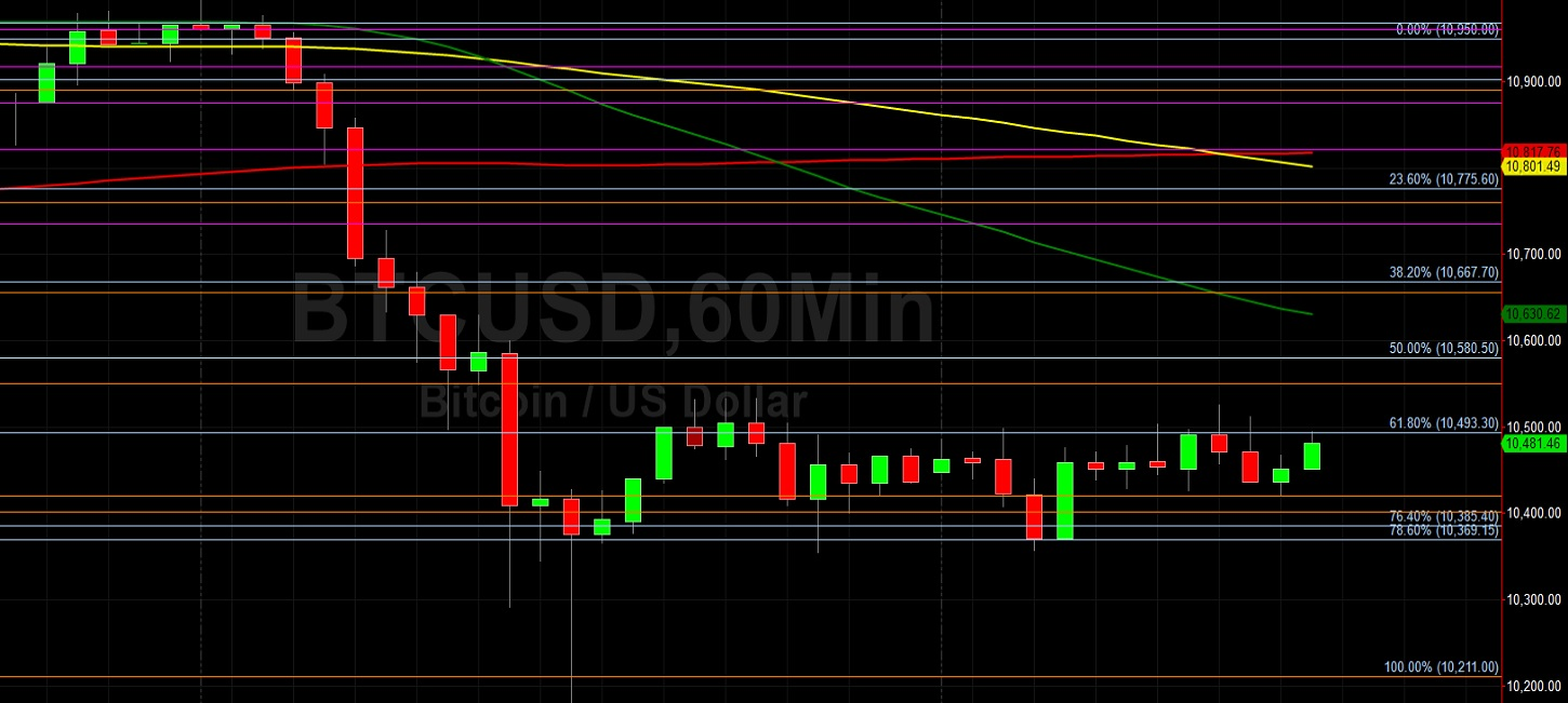BTC/USD Circling 10493.30 Like a Hawk:  Sally Ho's Technical Analysis 23 September 2020 BTC