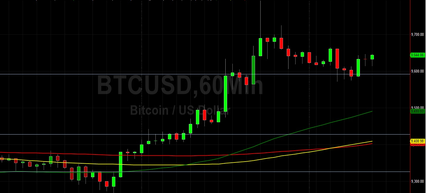 BTC/USD Looking for 9530 Support and at 9842 Limits:  Sally Ho's Technical Analysis 24 June 2020 BTC