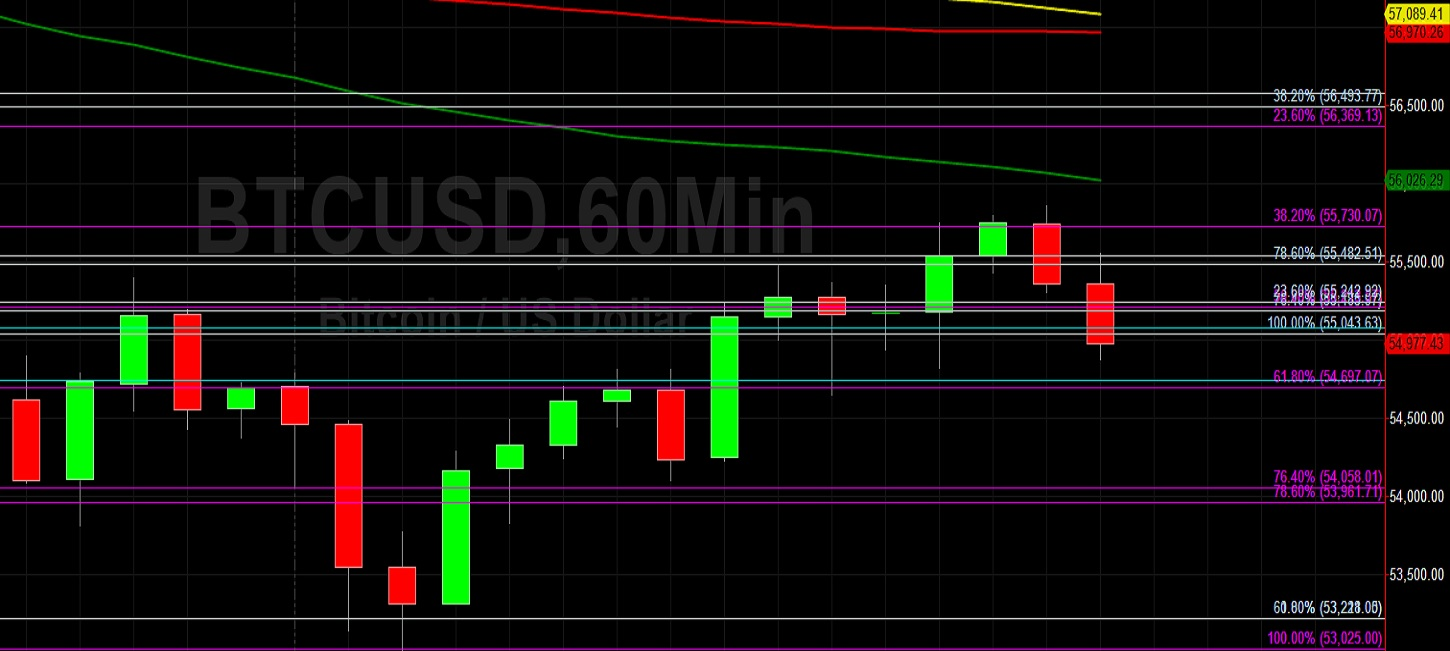 BTC/USD Again Tests 53025 Technical Support:  Sally Ho's Technical Analysis 24 March 2021 BTC