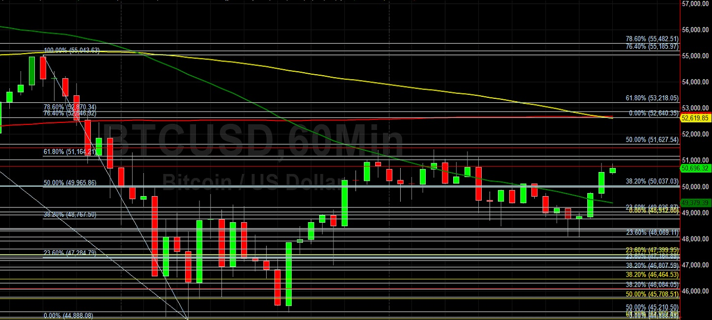 BTC/USD Tests Significant 50784 Technical Level:  Sally Ho's Technical Analysis 25 February 2021 BTC