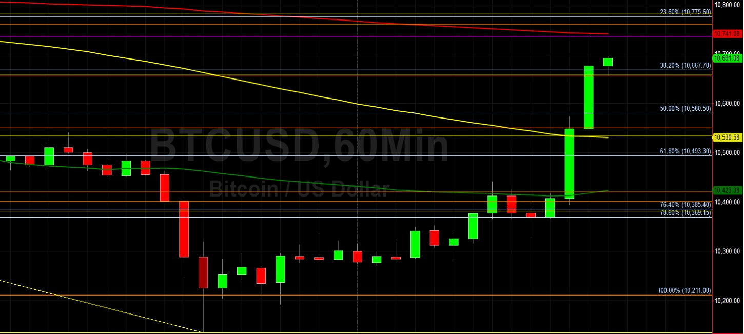 BTC/USD Absorbs Technical Resistance on Push from 10135:  Sally Ho's Technical Analysis 25 September 2020 BTC
