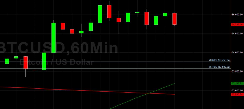 BTC/USD Peaks Around 55389:  Sally Ho's Technical Analysis 28 April 2021 BTC