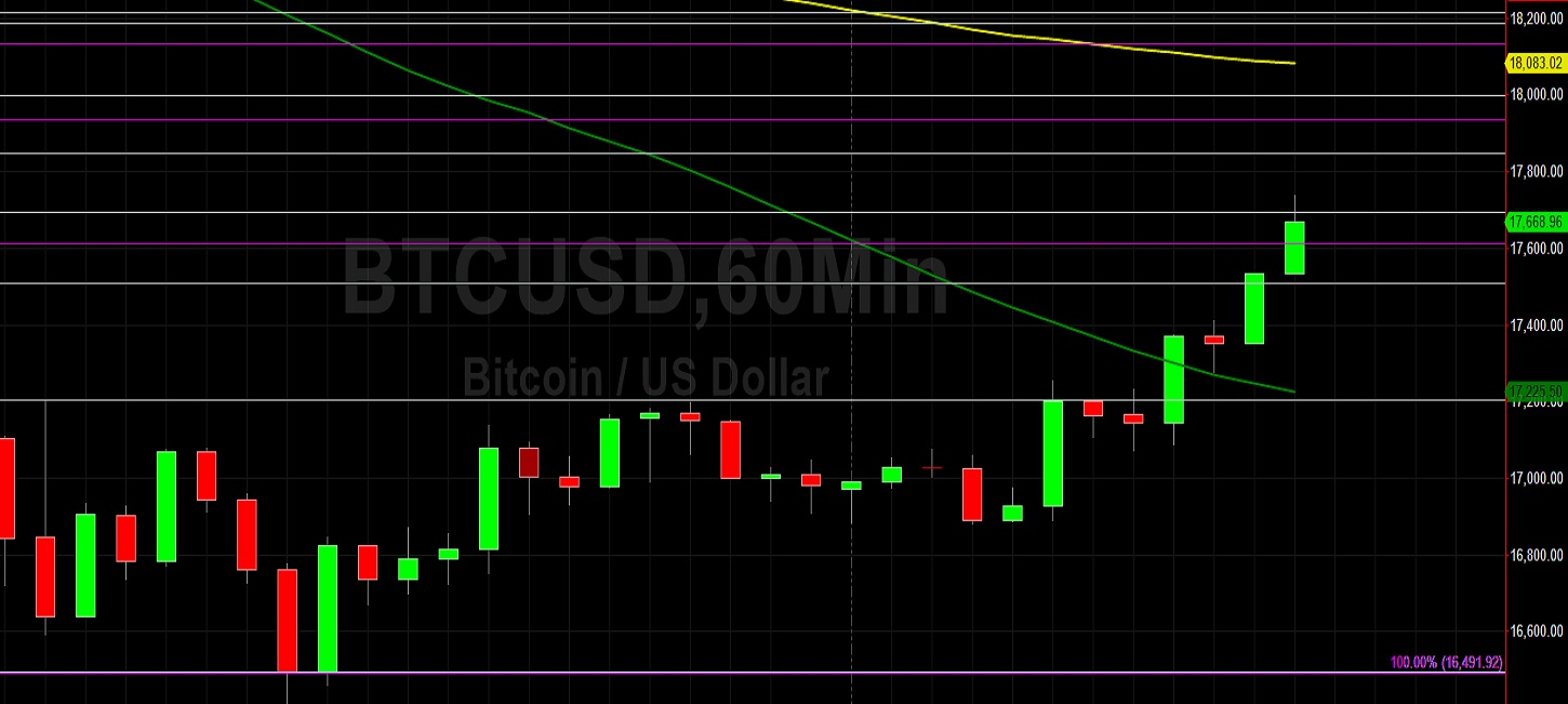 BTC/USD Facing Challenge at 17850: Sally Ho's Technical Analysis 28 November 2020 BTC