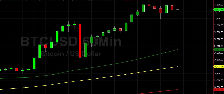 Fresh BTC/USD Lifetime High at 34810 After Sharp Decline:  Sally Ho's Technical Analysis 3 January 2021 BTC