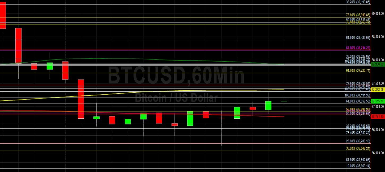 BTC/USD Retraces Higher After 35593 Print:  Sally Ho's Technical Analysis 5 June 2021 BTC