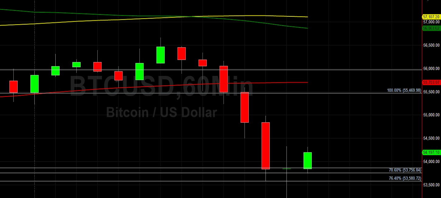 BTC/USD Tests 53288 Technical Support:  Sally Ho's Technical Analysis 5 May 2021 BTC