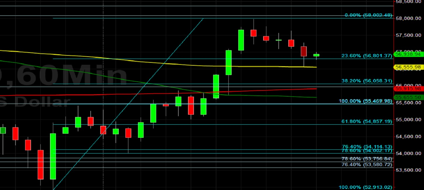 BTC/USD Moderates in Beautiful Technical Trading:  Sally Ho's Technical Analysis 6 May 2021 BTC