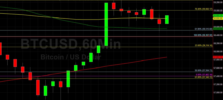 BTC/USD Eyeing 59955 Ahead of 60000:  Sally Ho's Technical Analysis 7 April 2021 BTC