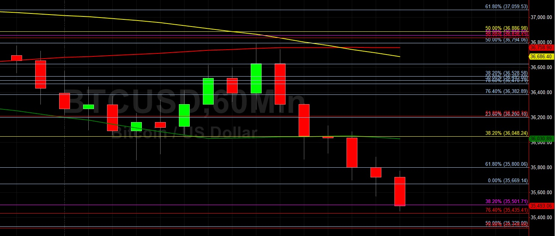 BTC/USD Pressured Lower to 35451:  Sally Ho's Technical Analysis 8 June 2021 BTC