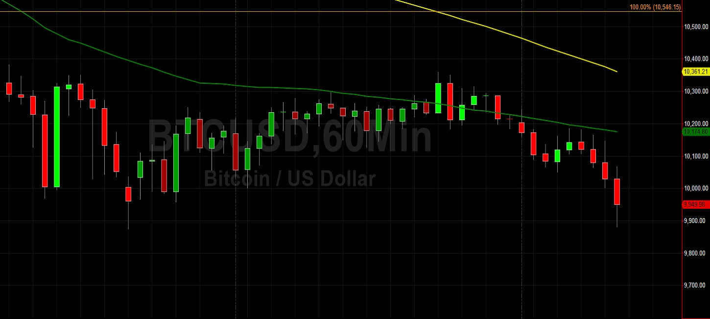 BTC/USD Orbiting 10000 in Show of Weakness: Sally Ho's Technical Analysis 8 September 2020 BTC