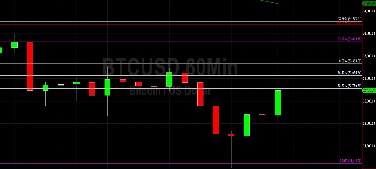 BTC/USD Sharply Lower After Stops Elected:  Sally Ho's Technical Analysis 9 June 2021 BTC