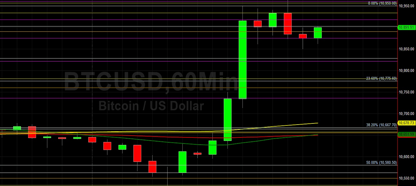 BTC/USD Reloads at 10532 in Pursuit of 11000: Sally Ho's Technical Analysis 9 October 2020 - BTC