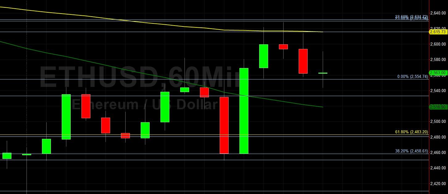 ETH/USD Bulls Eyeing 2873:  Sally Ho's Technical Analysis 14 June 2021 ETH