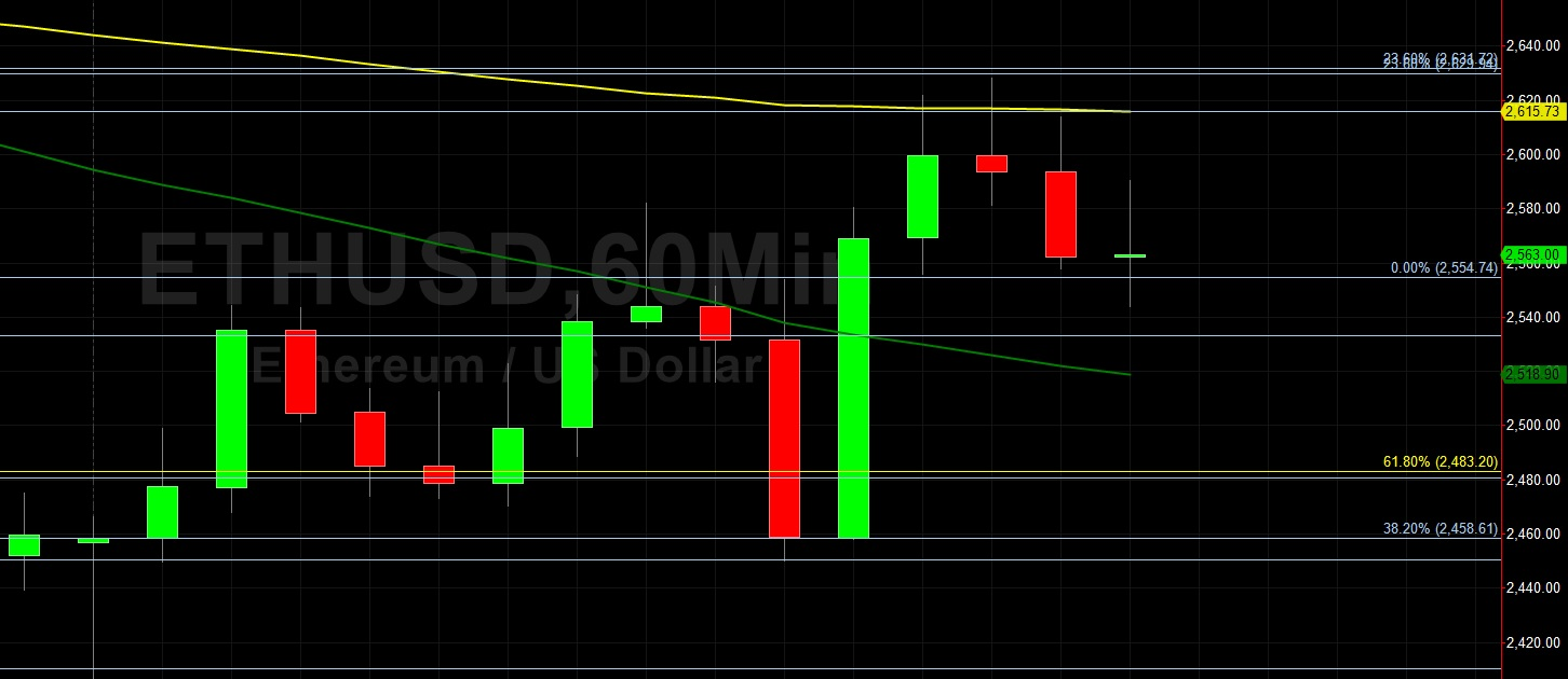 ETH/USD Finds Technical Support Around 2450.29:  Sally Ho's Technical Analysis 10 June 2021 ETH