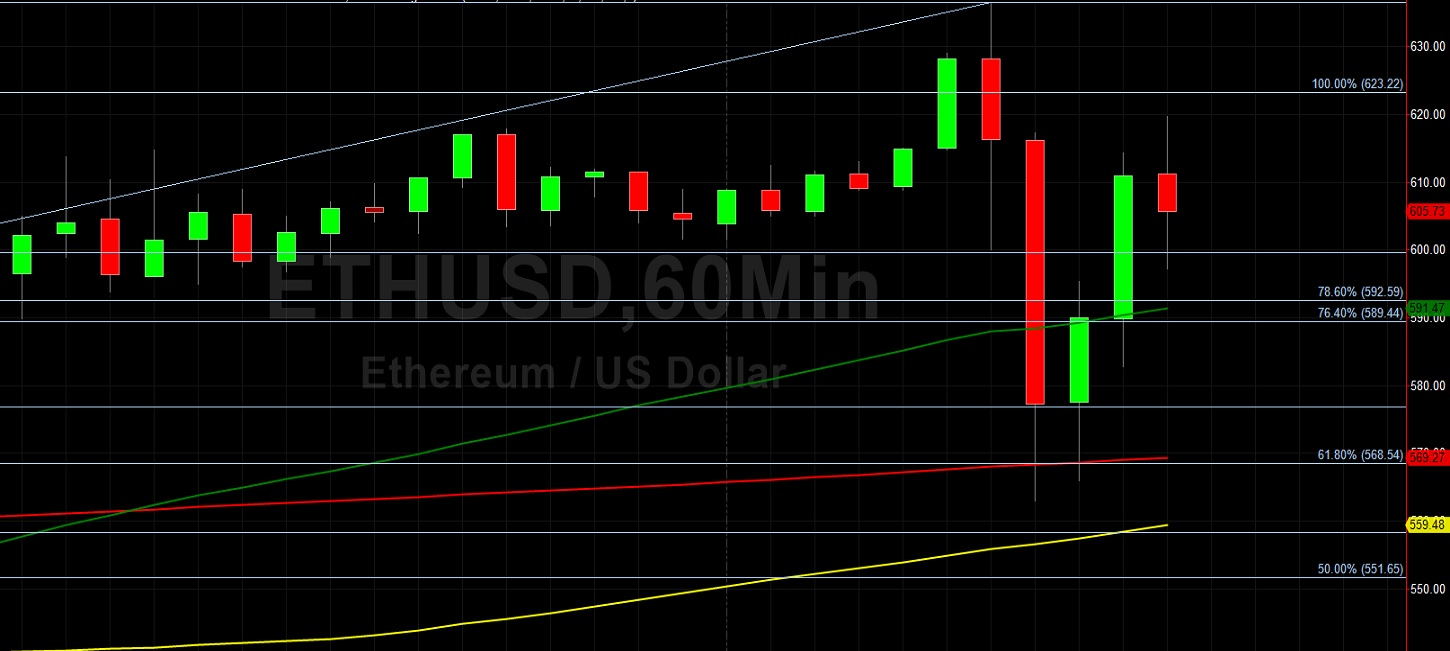 ETH/USD Establishes Fresh Multi-Year High at 636.53:  Sally Ho's Technical Analysis 1 December 2020 ETH