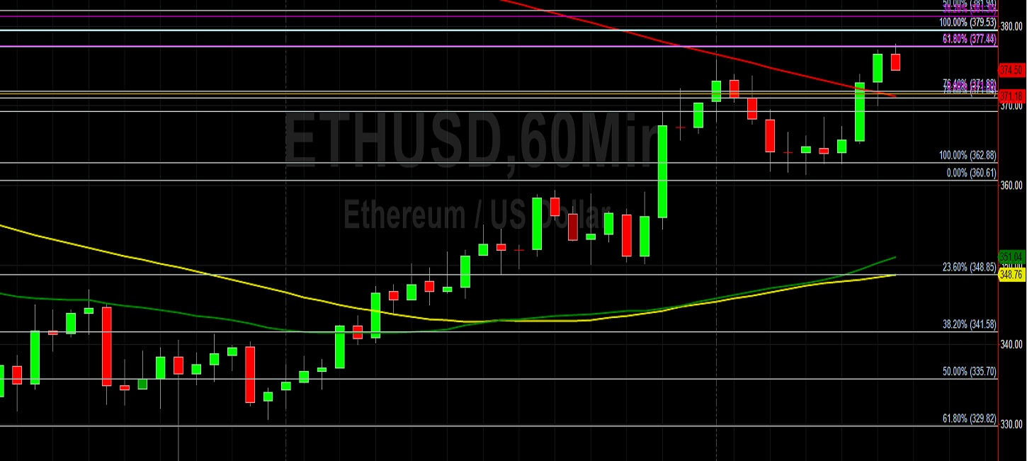 ETH/USD Higher After Support Emerges at 362.88 Again: Sally Ho's Technical Analysis 10 September 2020 ETH