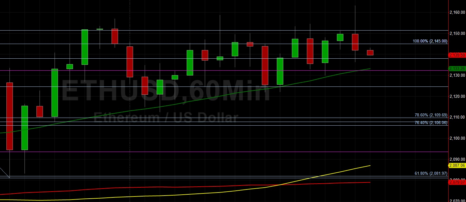ETH/USD Runs Out of Steam Below 2168:  Sally Ho's Technical Analysis 12 April 2021 ETH