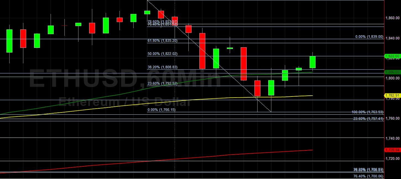 ETH/USD Climbs Above 1822 Technical Resistance: Sally Ho's Technical Analysis 13 February 2021 ETH