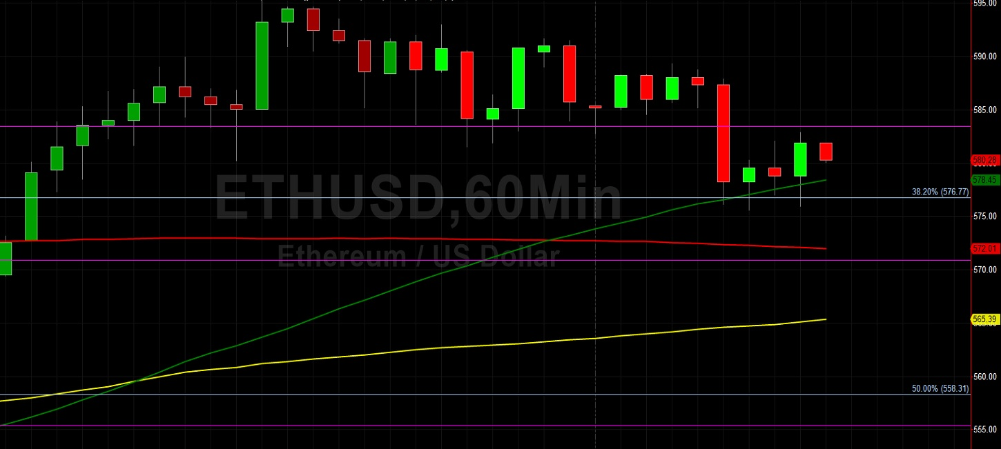 ETH/USD Technical Support at 50-Hour Moving Average: Sally Ho's Technical Analysis 14 December 2020 ETH