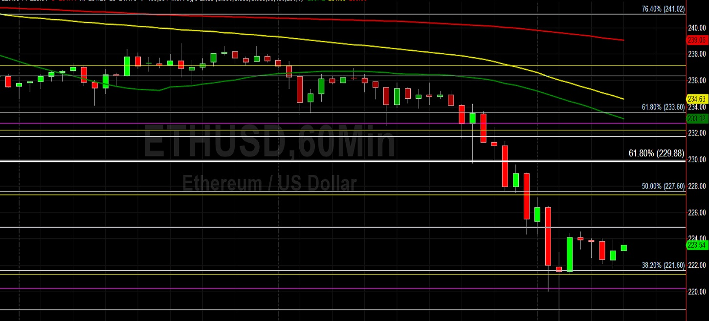 Traders Grab Stops and Push ETH/USD to June Lows: Sally Ho's Technical Analysis 15 June 2020 ETH