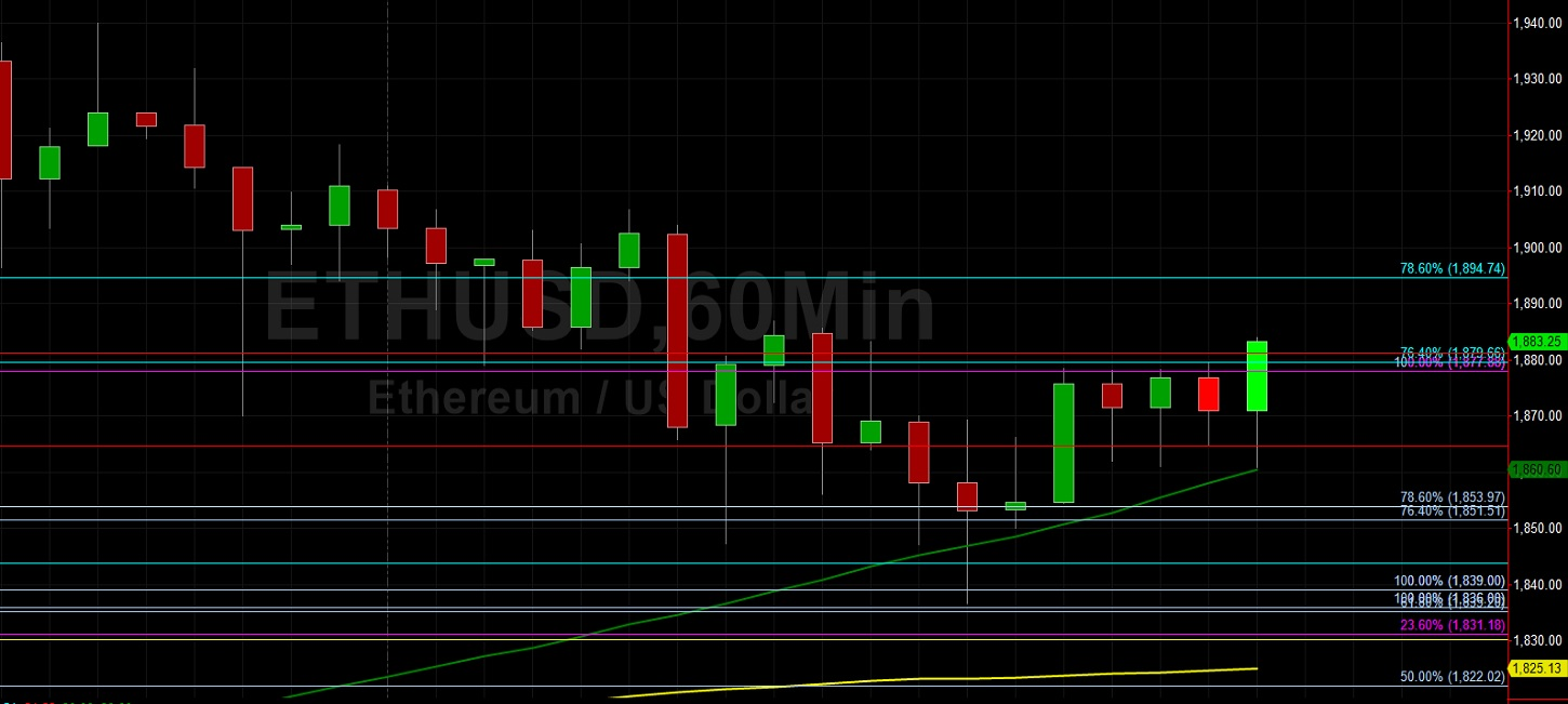 ETH/USD Technically Supported at 1836:  Sally Ho's Technical Analysis 15 March 2021 ETH
