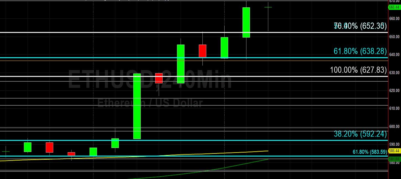 ETH/USD Shows Vigor with Move Above 668 Target: Sally Ho's Technical Analysis 17 December 2020 ETH