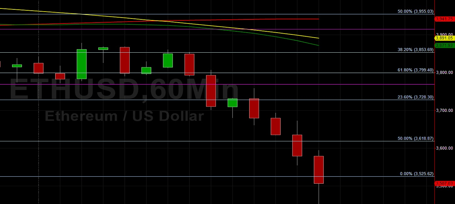 ETH/USD Given Below 3500:  Sally Ho's Technical Analysis 17 May 2021 ETH