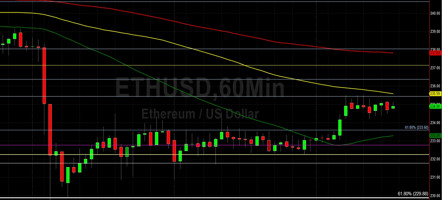 Traders Bored by Dull ETH/USD Action: Sally Ho's Technical Analysis 18 July 2020 ETH