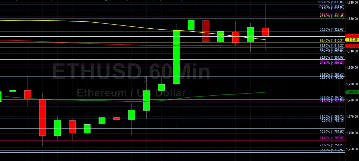 ETH/USD Tests 1839 Technical Resistance:  Sally Ho's Technical Analysis 18 March 2021 ETH
