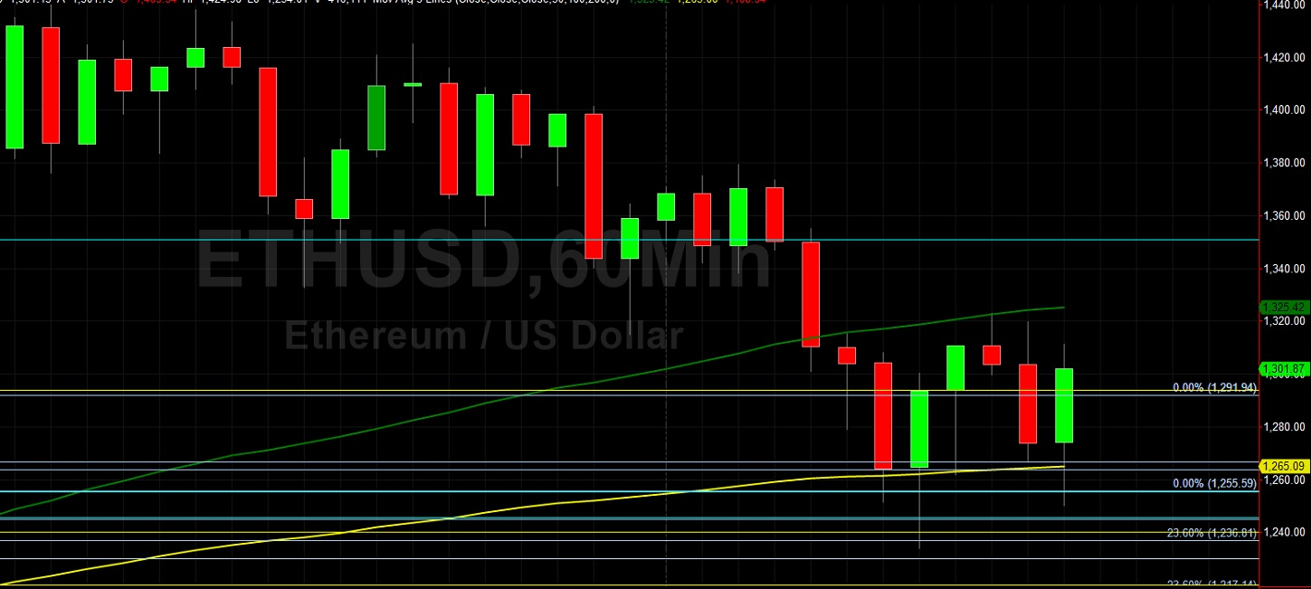 ETH/USD Runs Out of Steam at 1439.98 Technical Resistance: Sally Ho's Technical Analysis 20 January 2021 ETH