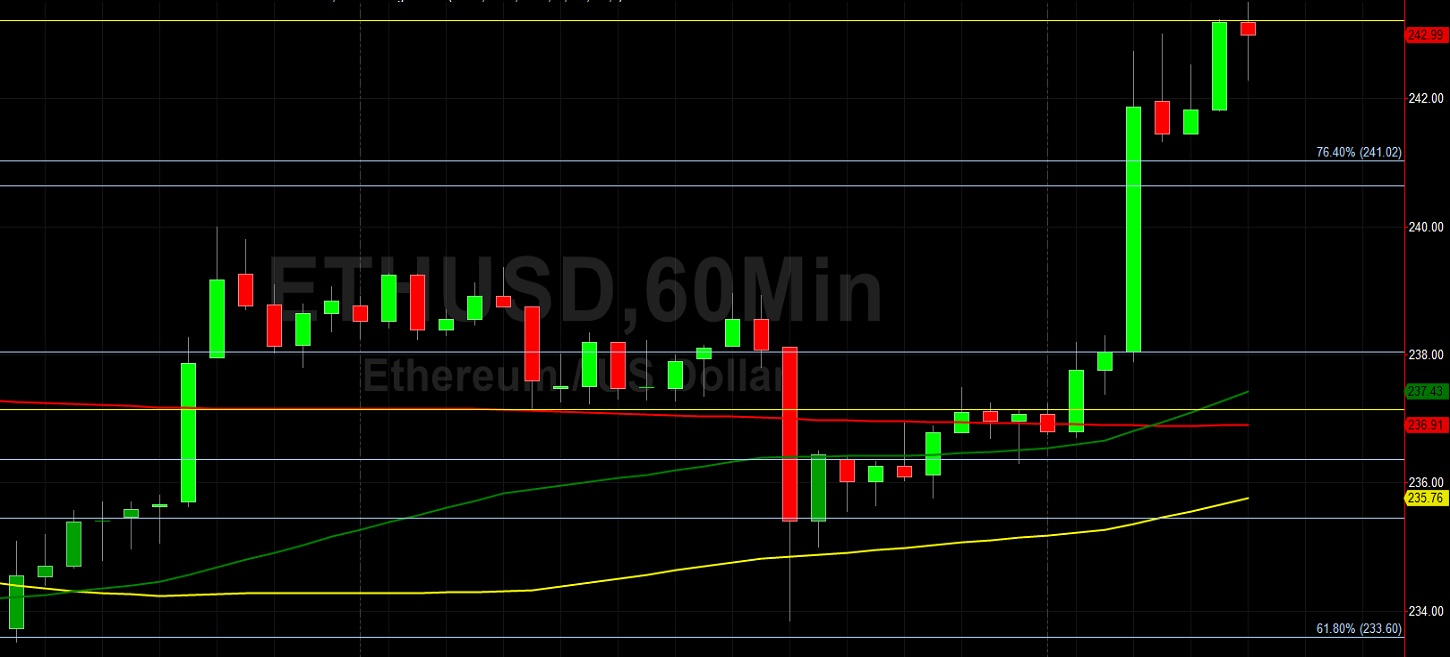 ETH/USD Hits Big Stops Above 239.26 and Powers Higher: Sally Ho's Technical Analysis 21 July 2020 ETH