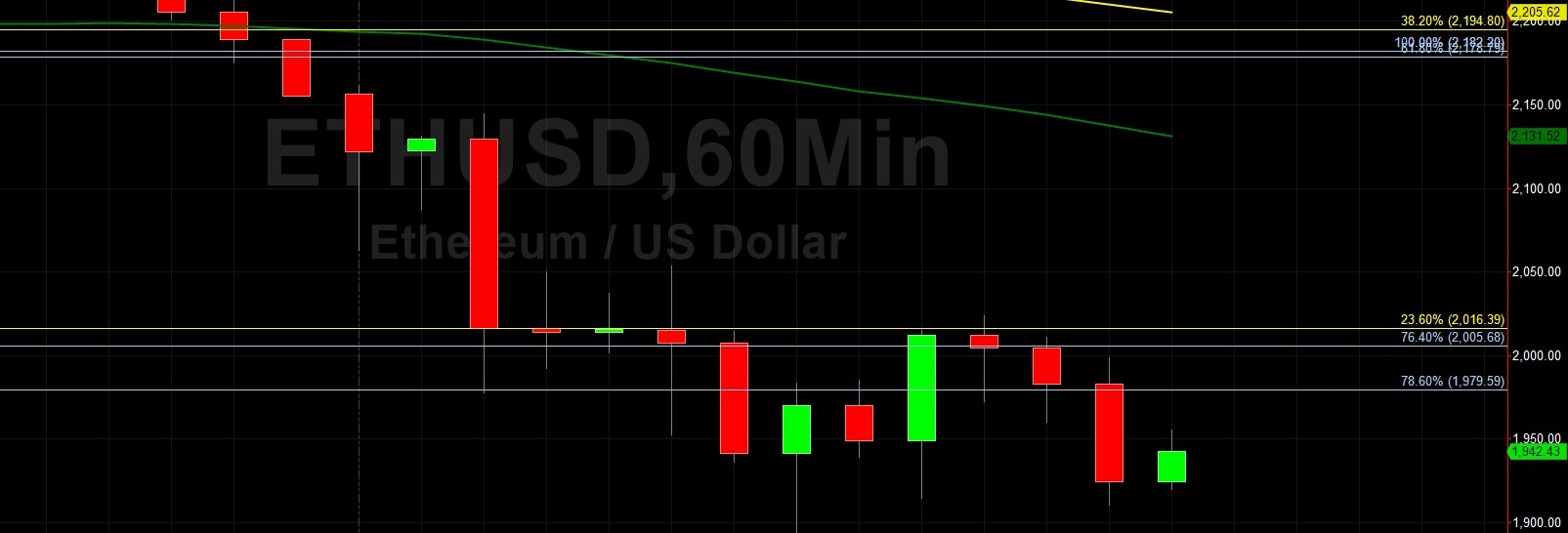 ETH/USD Elects Stops Below 2016:  Sally Ho's Technical Analysis 22 June 2021 ETH
