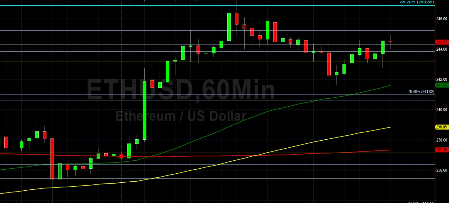 ETH/USD Finds Solid Bid Above 245.06: Sally Ho's Technical Analysis 22 July 2020 ETH