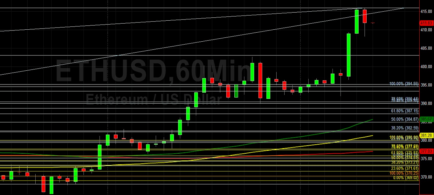 ETH/USD Takes a Breather at 416.00: Sally Ho's Technical Analysis 22 October 2020 ETH