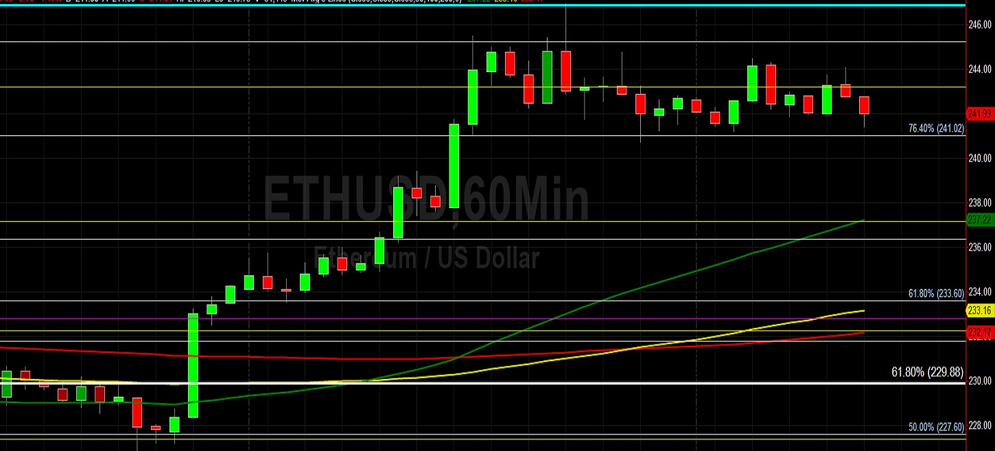 ETH/USD Tests a Big Level from Early June: Sally Ho's Technical Analysis 23 June 2020 ETH