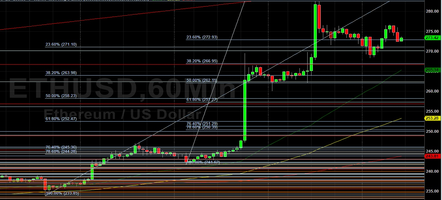 ETH/USD Within Striking Distance of 2020 High Print: Sally Ho's Technical Analysis 24 July 2020 ETH