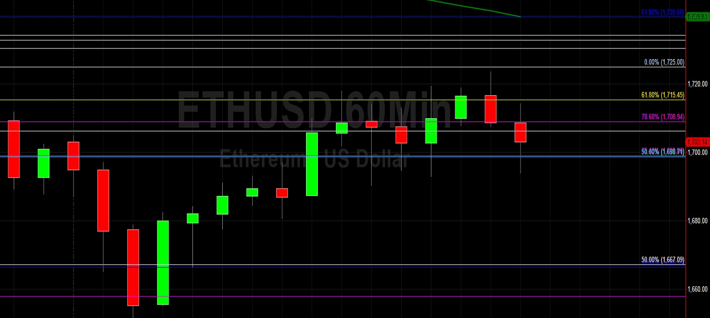 ETH/USD Tests 1720 Technical Resistance on Recovery:  Sally Ho's Technical Analysis 24 March 2021 ETH